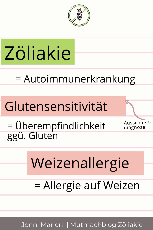 Zöliakie, Glutensensitivität oder Weizenallergie? Was ist der Unterschied?